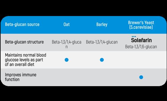 Solefarin beta glikānu atšķirība ENG.png