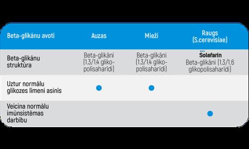 Solefarin beta glikānu atšķirība LV.png