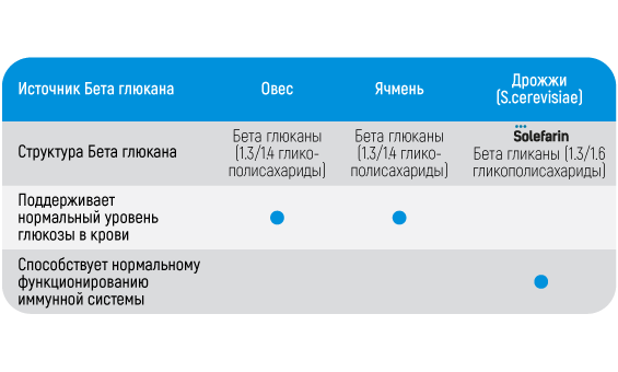 Solefarin beta glikānu atšķirība RU.png