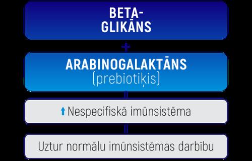 Solefarin tabula betaglikāns un arabino LV.png