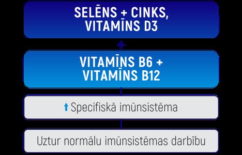 Solefarin vitamīni LV.png