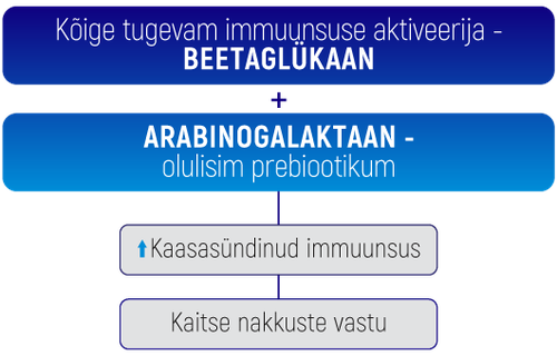 Solefarin beta glukan Eesti.png
