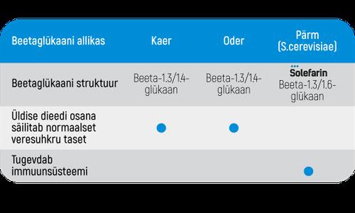 Solefarin differencies Eesti.png